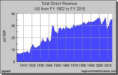 Federal revenue as a % of the GDP