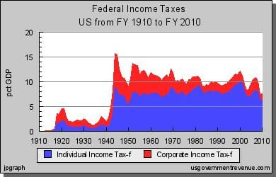 Tax revenue only