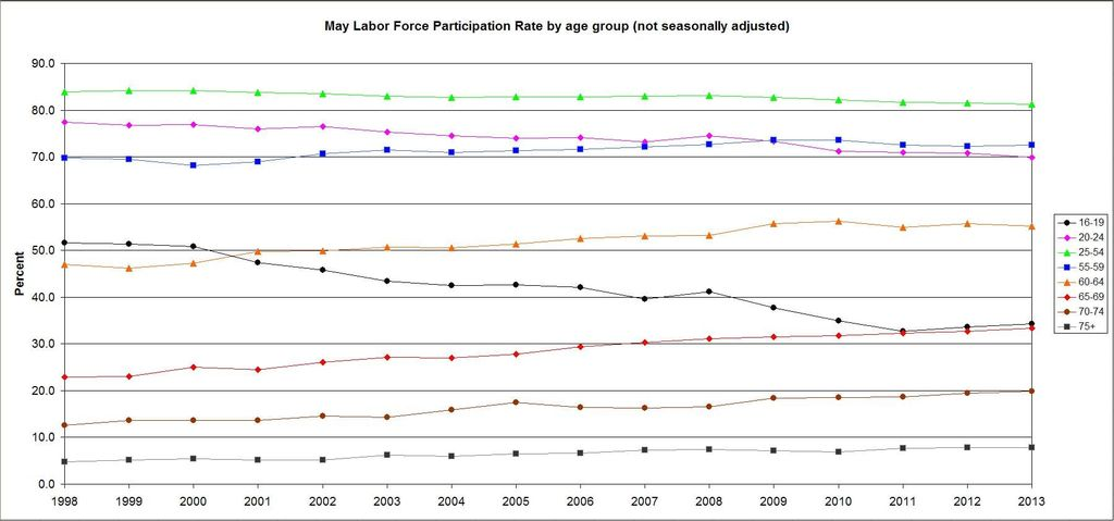 May LFRP by age 1998-2013